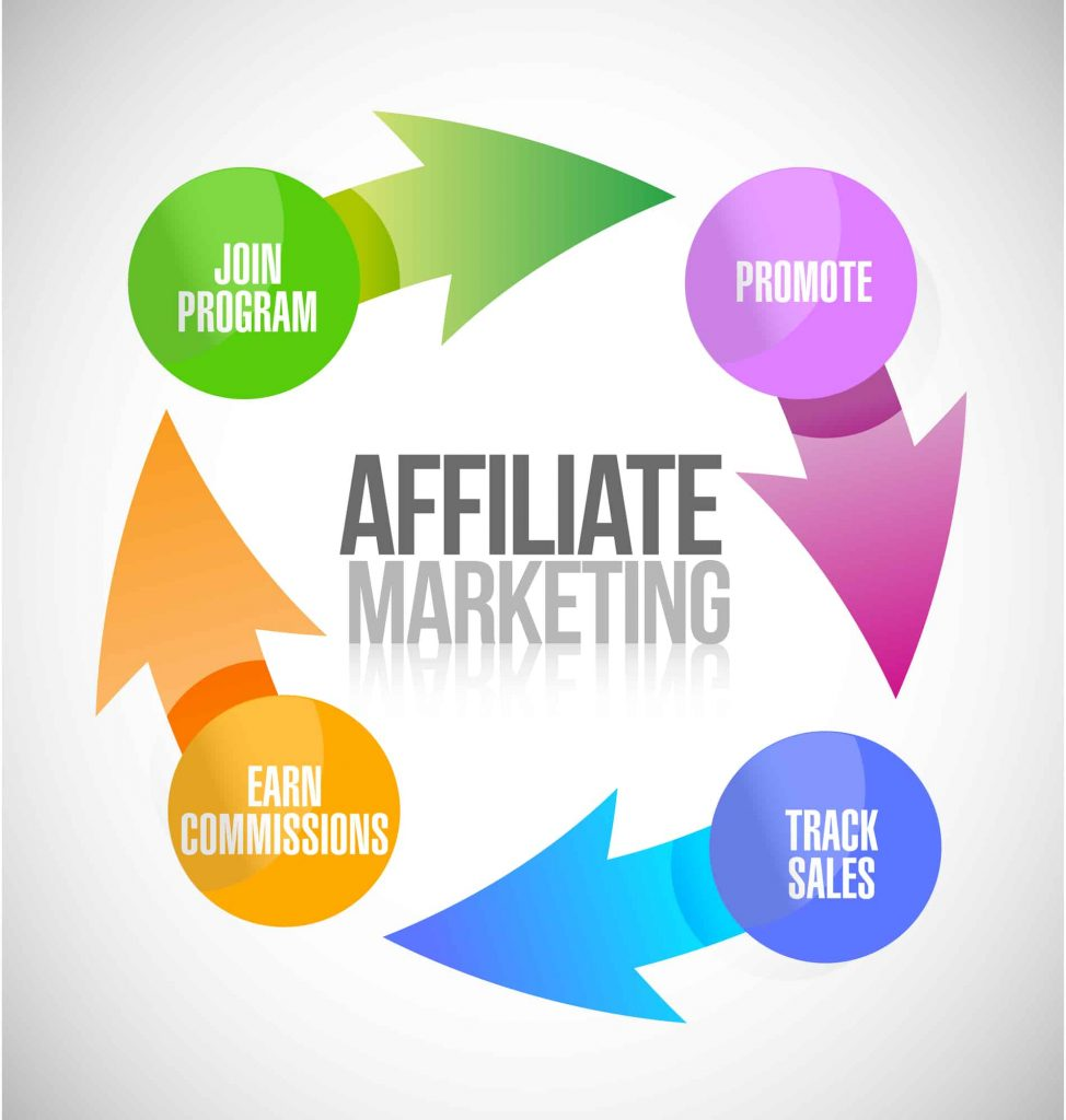 The affiliate marketing process- join program, promote, track sales, earn commissions